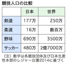 剣道人口の比較