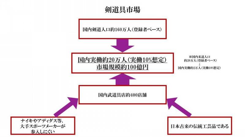 剣道具(防具)市場