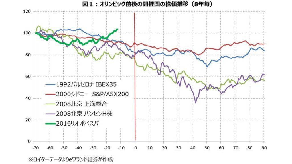 オリンピック,株価,景気